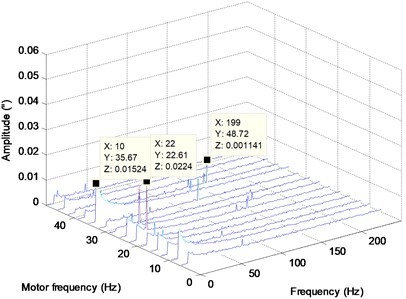 Waterfall plot of the flywheel speed (motor frequency), frequency, and amplitude of the response