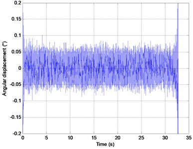 Response of time domain after the inverse Fourier transform of the x-axis spectrum
