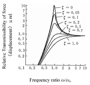 The relative transmissibility of a vibration damper with stiffness and viscous damping