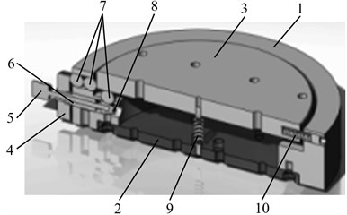 3D model section of the table: 1 – table frame, 2 – immobile plate, 3 – moving disk, 4 – frame of alignment-leveling mechanism, 5 – micro screw,  6 – sleeve, 7 – beads, 8 – conical nozzles,  9 – spring, 10 – fixation screw