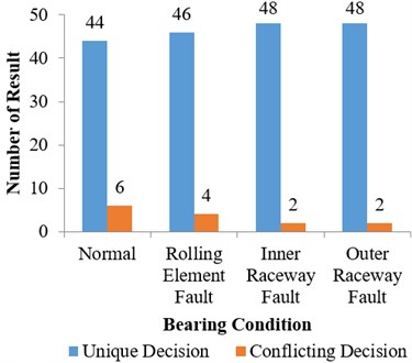 Analysis of decisions  of ANN models