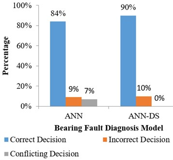 The accuracy of decisions  by ANN and ANN-DS