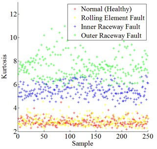 Data distribution of skewness, kurtosis, and crest factor for all experimental bearing conditions