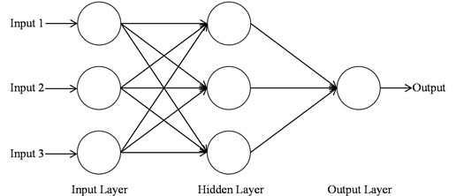Schematic structure of an Artificial Neural Networks