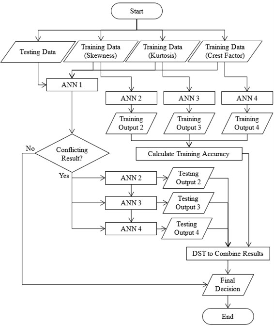 Flowchart for the automated bearing fault diagnosis