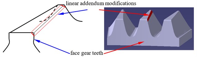 A sketch of face gear teeth associated with linear addendum modifications