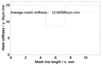 Mesh stiffness simulations of the example case