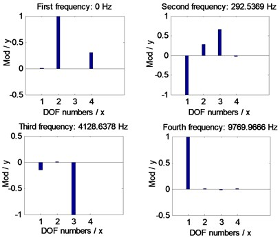 Natural frequency simulations of the example case