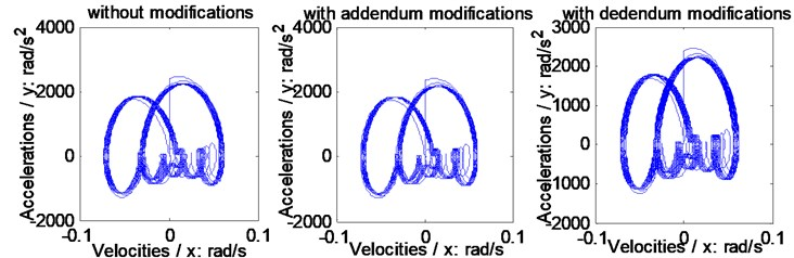 Relationships between accelerations and velocities of the example case simulated