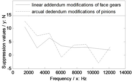 Suppression effect comparisons of two version tooth profile modifications of the example case