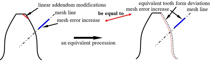 A sketch of equivalent tooth form deviations of linear addendum modifications