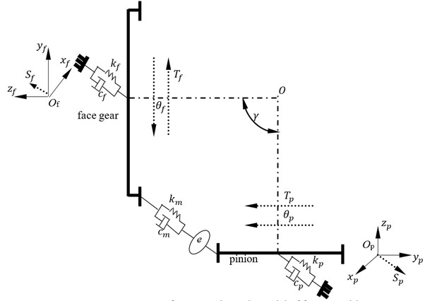 A four DOF dynamic model of face gear drives