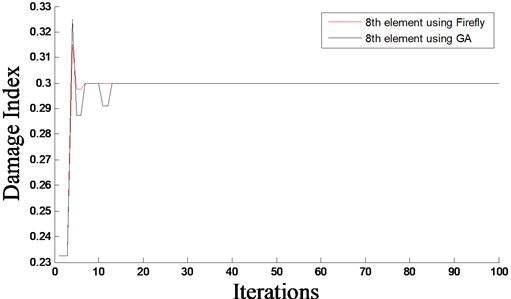 Evolutionary process of damage index – damage scenario D2