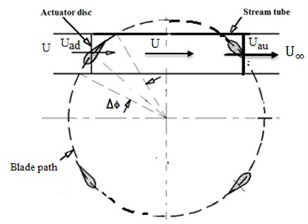 Plan view of a double-multiple-stream tube analysis of the flow through a VAWT rotor