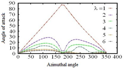 Angle of attack and azimuth angle relationship