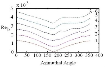 Blades Reynolds number  and azimuth angle relationship