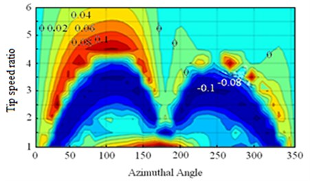 Tangential force coefficient and azimuth angle relationship
