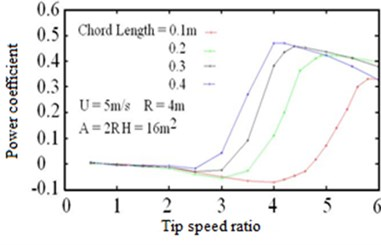 Effect of turbine chord length on the average power coefficient for different tip speed ratio