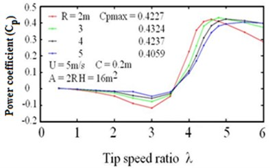 Effect turbine radius on the relation  between the average power coefficient  and the tip speed ratio λ