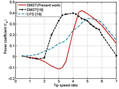 Power coefficient result  for DMST and CFD