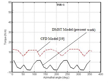 Torque – azimuthal angle relationship for DMST model and CFD model [19]