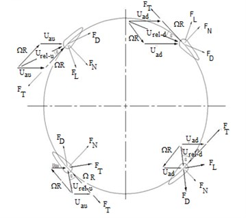 Forces and velocity triangle