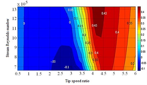 Relationship between free stream, Reynolds number, tip speed ratio  and power coefficient at different Rotor Solidities