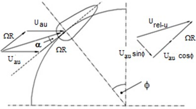 Velocity components acting on  an upwind blade element