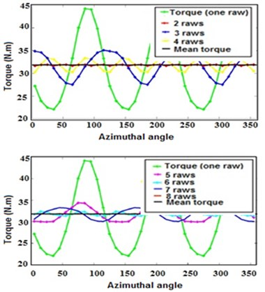 Relation between Torque and Azimuth angle at different λ  and for Rotor Solidity = 0.15 per each turbine