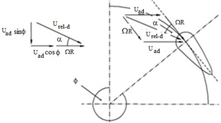 Velocity components acting  on a downwind blade element