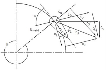 Force analysis diagram  of a downwind blade element