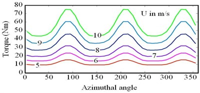 Torque versus Azimuth angle for different inlet wind speeds at maximum Cp