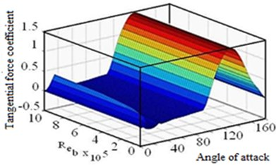 Relation between angle of attack, blade Reynolds number and tangential force coefficient