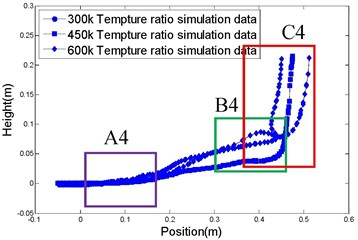 Comparison of simulation, and experimental, results