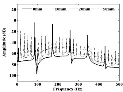 Frequency spectrum corresponding  to DMF of S-P mesh with pitting width