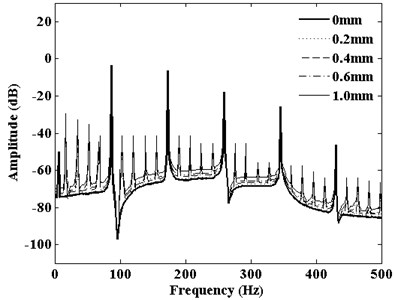 Frequency spectrum corresponding  to DMF of S-P mesh with pitting depth