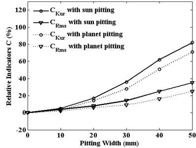 Translation vibrations statistical indicators  of planet gear versus pitting width