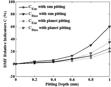 Rotation vibrations statistical indicators  of planet gear versus pitting width