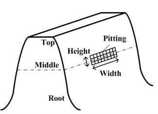Model of the spur gear tooth as a non-urtiform cantilever beam with pitting