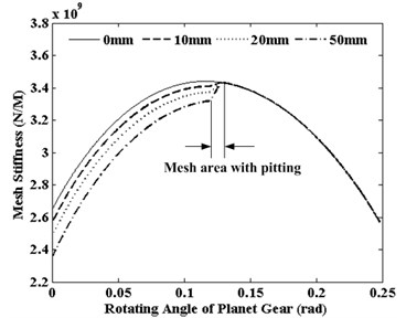 Research on dynamical characteristics of planetary gear system with