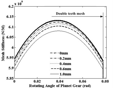 The effects of pitting depth to the S-P  mesh stiffness (double-teeth mesh)
