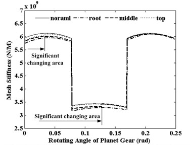The effects of pitting positions to the S-P mesh stiffness
