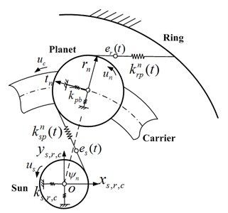 The dynamical model of planetary gear system with twenty-one degrees of freedom