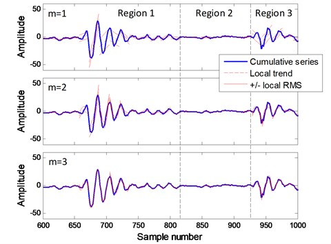 Local RMS with different polynomial order