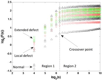 Mono-fractal logarithmic curves of bearing signals
