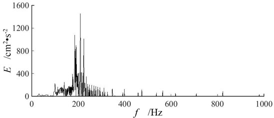 Hilbert marginal energy spectra of vertical blasting vibration signals  at measuring point P2 of three single-hole blasting models
