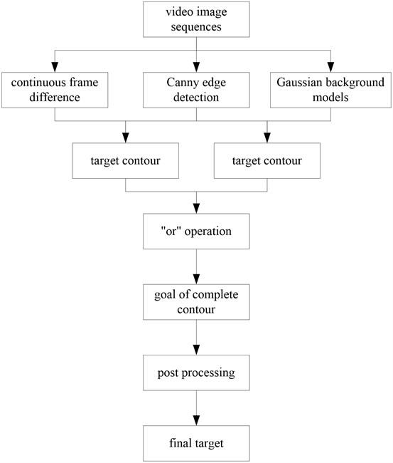 The flow of our algorithm