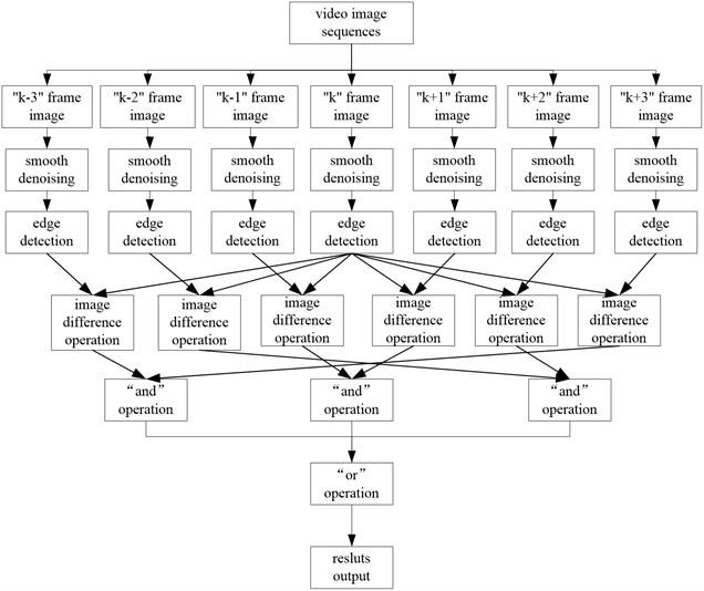 The flow chart of the mixture algorithm process