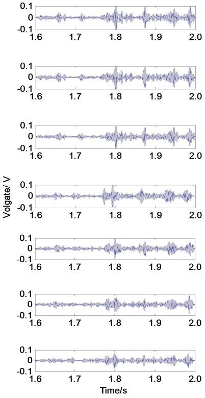 The stress wave monitoring results of PZT4