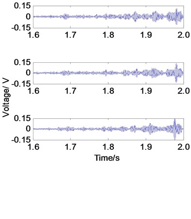 The stress wave monitoring results of PZT1